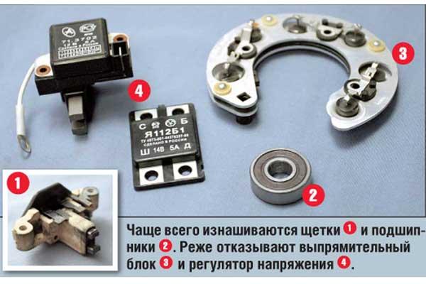 Чаще всего изнашиваются щетки (1) иподшипники (2). Реже отказывают выпрямительный блок (3) и регулятор напряжения (4).