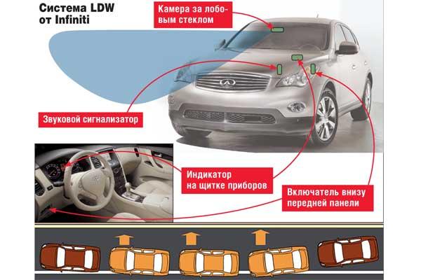 Система LDW от Infiniti