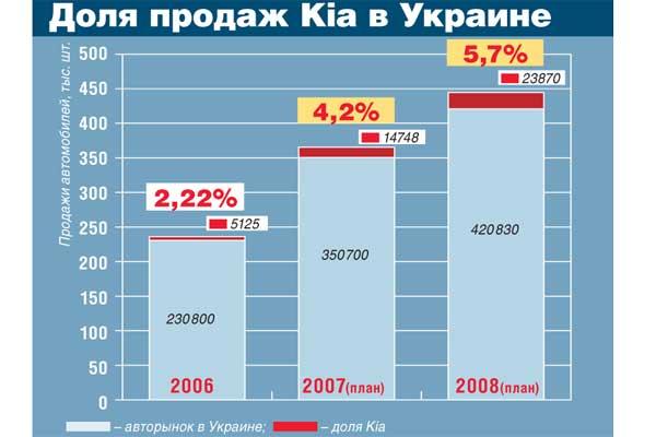 Доля продаж Kia в Украине