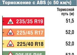 Торможение с ABS (с 50 км/ч)
