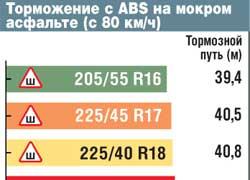 Торможение с ABS на мокром асфальте (с 80 км/ч)