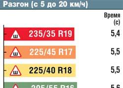 Разгон (с 5 до 20 км/ч)