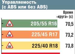 Управляемость (с ABS или без ABS)