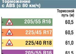 Торможение с ABS (с 80 км/ч)