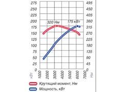 Внешние тягово-скоростные характеристики мотора XC70 3,2