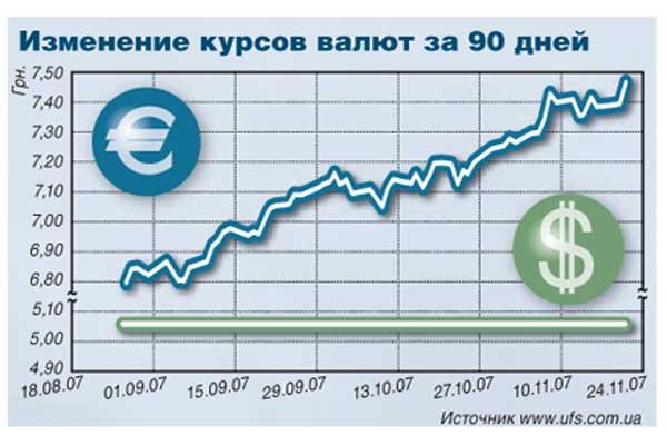 Изменение курсов валют за 90 дней