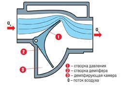Расходомер воздуха с трубкой Пито
