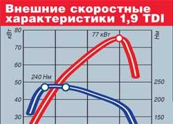 Внешние скоростные характеристики 1,9 TDI