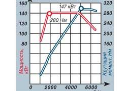 Внешние скоростные характеристики бензинового двигателя 2.0 TFSI