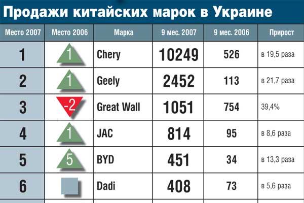 Продажи китайских марок в Украине