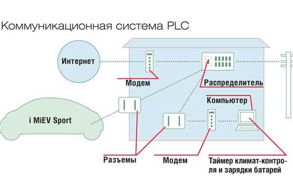 Коммуникационная система PLC