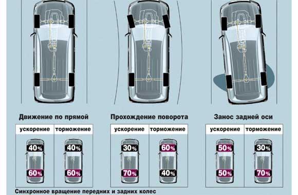 Интеллектуальное управление распределением момента между осями подает на передние колеса от 30 до 60%, а на задние – от 40 до 70% тяги.