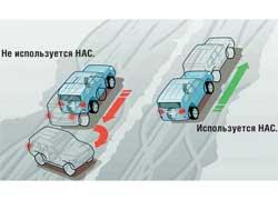 На Land Cruiser 200 есть HAC, которая на подъеме держит тормоза зажатыми, пока не тронешь педаль газа.