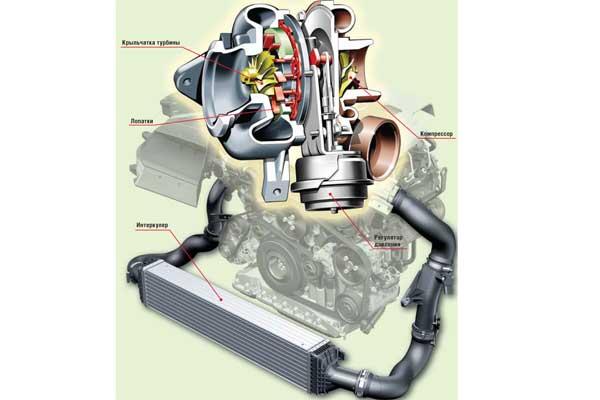 Турбонаддув (турбонагнетатель, турбокомпрессор)– устройство, предназначенное для уcиления мощности двигателя без увеличения его рабочего объема.