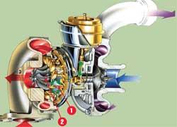 «Изменяемая геометрия»– это система регулирования давления наддува с помощью изменения специальными лопатками (1) угла атаки крыльчатки турбины (2) потоками газов.