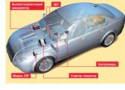 Немецкая компания Bosch получила первые коммерческие заказы на разработку гибридных приводов для легковых автомобилей с любым типом двигателей– бензиновым или дизельным. Системы включают традиционный ДВС и электромотор. Модульная структура помогает объединять различные типы двигателей и трансмиссий.
