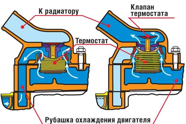 Закрытый термостат (слева) гоняет жидкость через рубашку охлаждения по малому кругу. Открытый направляет ее к радиатору (справа).