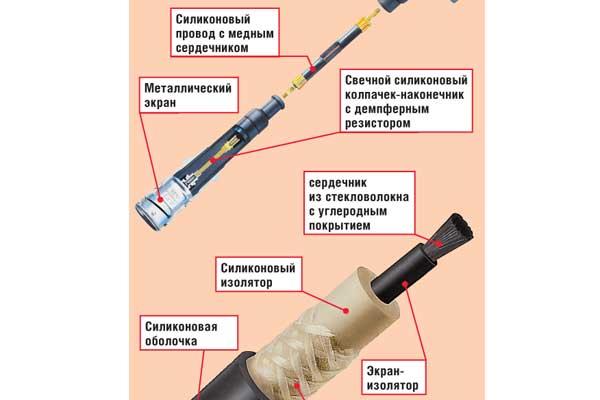 Высоковольтные (ВВ) провода используются в системе зажигания автомобиля для передачи электрических импульсов от катушки или модуля зажигания на свечи. Существует два типа ВВ проводов– обычные, с металлическим центральным проводником, и специальные, с распределенными параметрами, обеспечивающие подавление радиопомех. У проводов первой группы изоляция из поливинилхлорида, резины и полиэтилена, поверх которой надета оболочка для повышения бензомаслостойкости. Они обладают низким сопротивлением (18-19 Ом/км), рассчитаны на напряжение 15–25кВ и требуют обязательного использования помехоподавительных резисторов.