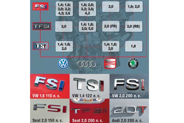 Степень «заряженности» моторов FSI у некоторых моделей зашифрована в цвете и оттенке букв аббревиатуры. Чем ярче и больше красных букв, тем мощнее двигатель.