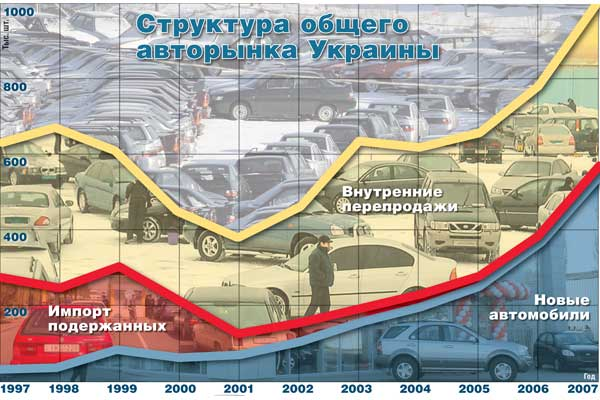Структура общего авторынка Украины