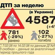 ДТП за неделю (в Украине)