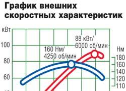 График внешних скоростных характеристик