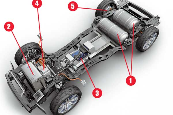 На одной заправке водородных баков1 (по 3 кг водорода в каждом) Provoq может преодолеть 482км, из которых 450км обеспечат баки с водородом, а еще 32км– аккумуляторы. Водород поступает к топливным ячейкам 2, в которых происходит химическая реакция соединения водорода с воздухом. В результате выделяется электроэнергия для питания 88-киловаттного мотора. Литий-ионные аккумуляторы 3 имеют энергоемкость 9 кВт/ч. Электричество от топливных элементов распределяется между расположенным впереди электромотором 4 мощностью 70 кВт и двумя задними 40-киловаттными мотор-колесами5, обеспечивающими машине полный привод.