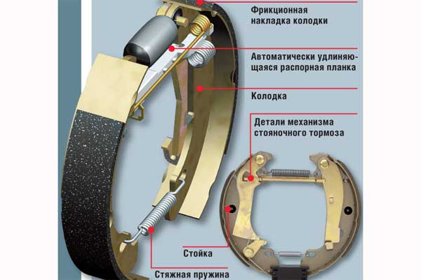 Назначение и конструкция барабанного тормозного механизма