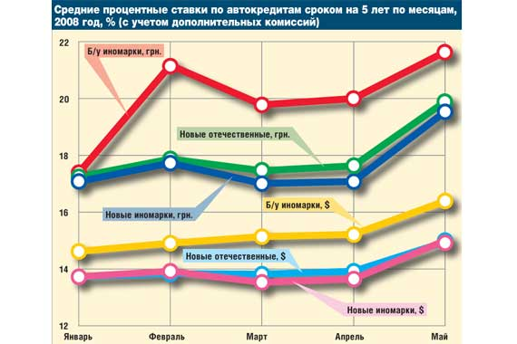 Средние процентные ставки по автокредитам сроком на 5 лет по месяцам, 2008 год, % (с учетом дополнительных комиссий)