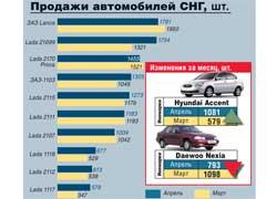 Продажи автомобилей СНГ, шт.