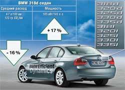 На примере турбодизеля BMW 318d показано, насколько на данном этапе развития EfficientDynamics удалось повысить мощность и экономичность.