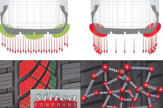 Создание современных шин уже немыслимо без химиков, их любимой силики (оксида кремния), компьютерных расчетов и виртуальных испытаний.