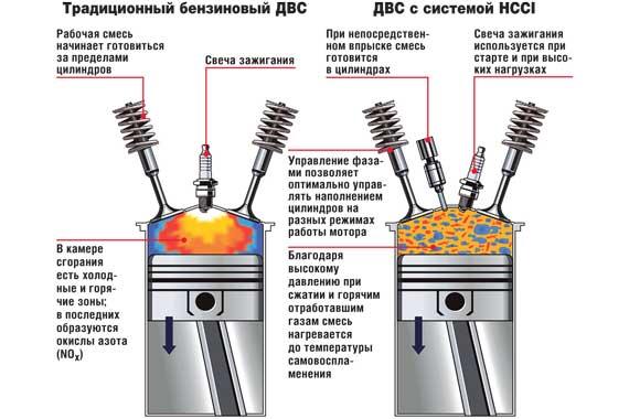 Технология, разработанная инженерами GM Powertrain, получила название Homogenous Charge Compression Ignition (HCCI), что означает «процесс воспламенения от сжатия однородной рабочей смеси».