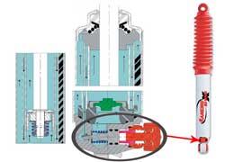 Регулятор характеристик трехтрубного амортизатора управляет перепускным клапаном между двумя «наружными» трубами.