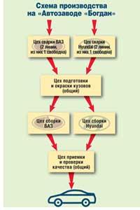 Схема производства на «Автозаводе «Богдан»