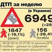 ДТП за неделю(в Украине)