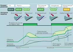 О режиме работы системы сигнализирует индикатор на тахометре.