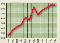 Производство грузовых автомобилей в Украине в 2007 году, шт.