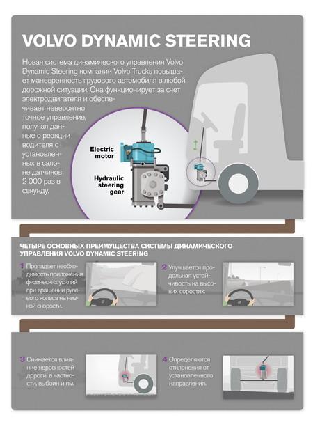 Адаптивная система рулевого управления Volvo Dynamic Steering