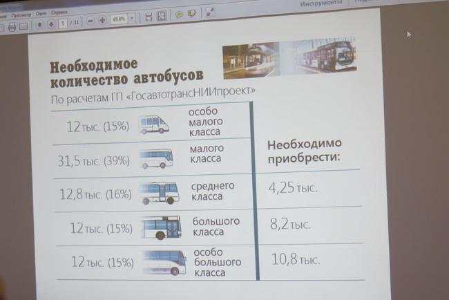 обновление транспортного парка в Украине
