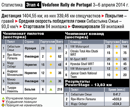 WRC. Ралли Португалии