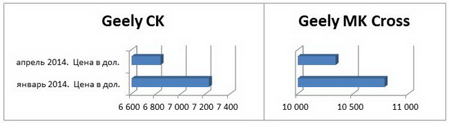 Цены на автомобили Geely CK и MK Cross снизились