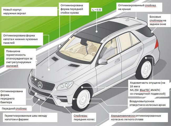 Mercedes_ML_2012_ekonomiya_1