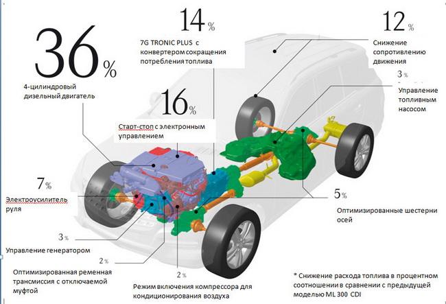 Mercedes_ML_2012_ekonomiya_3