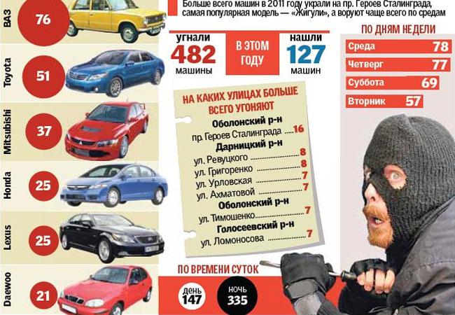 Какие автомобили и где угоняют в Киеве
