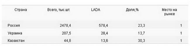 продажи LADA в Украине