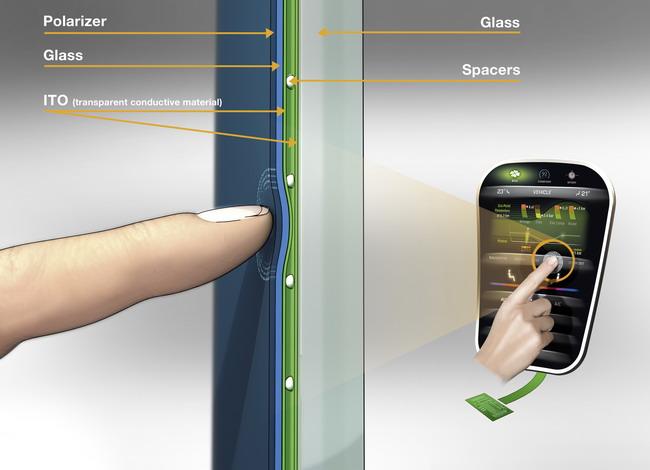 система автомобильного touch-screen