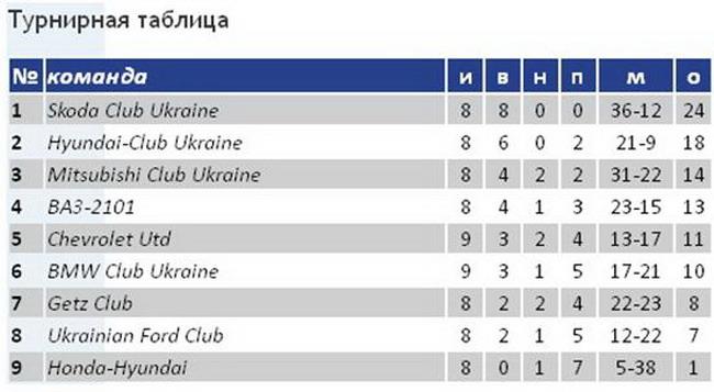 Чемпионат Киевской Футбольной АвтоЛиги