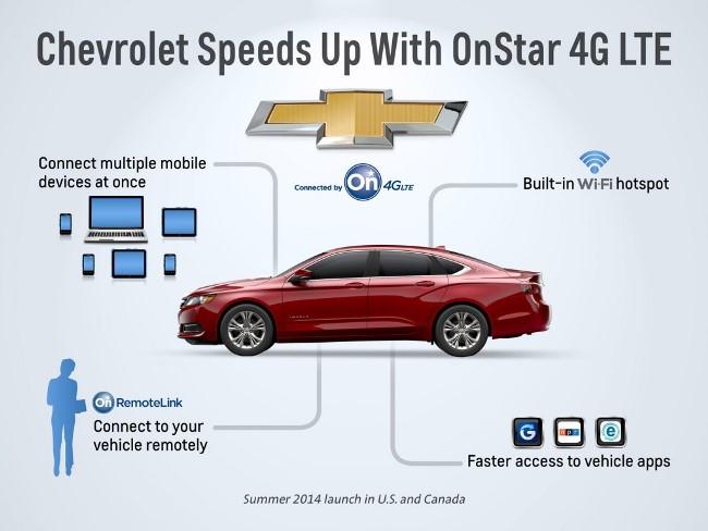 Компания Chevrolet представила интернет-магазин приложений