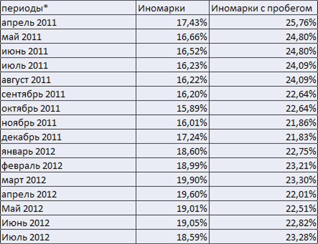 Автомобильные кредиты в Украине снова стали дешевле